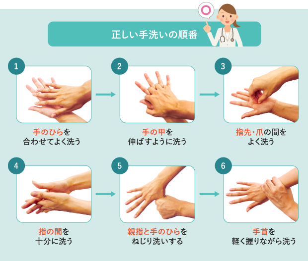 うがい手洗いの順番