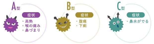 インフルエンザウイルス