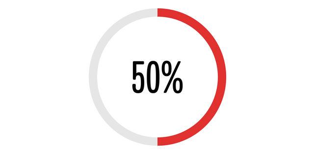 50%のグラフ